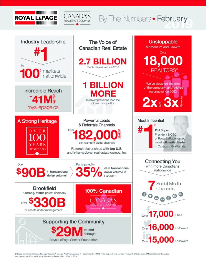 Royal LePage National Numbers 2019