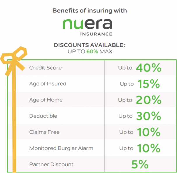 nuera insurance discount chart